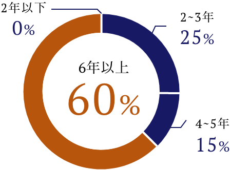 1年未満0% 2~3年25% 4~5年15% 6年以上60%